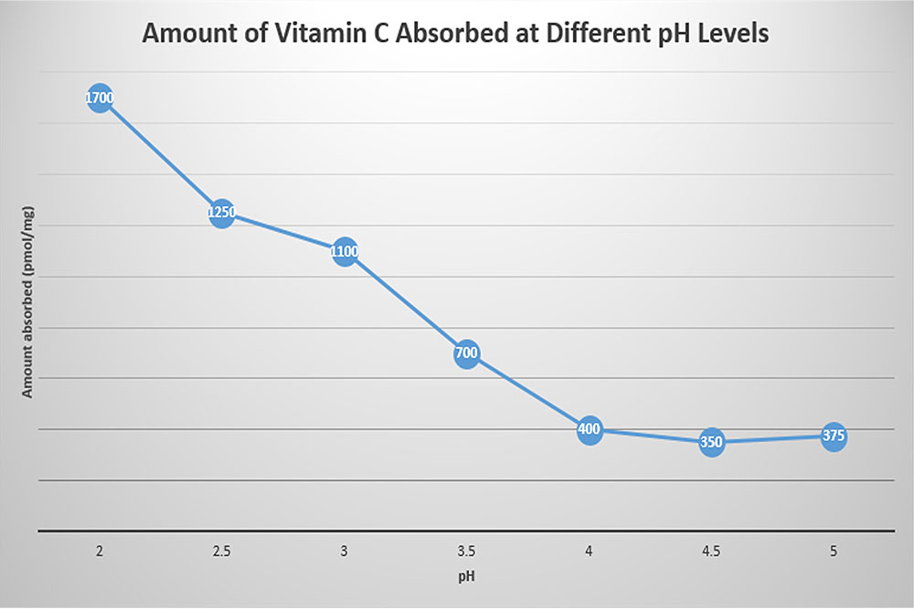 Amount of vitamin C absorbed at different pH levels - if your skincare pH is wrong, your skincare might not be absorbing well. This means you could feel like skincare isn't working.